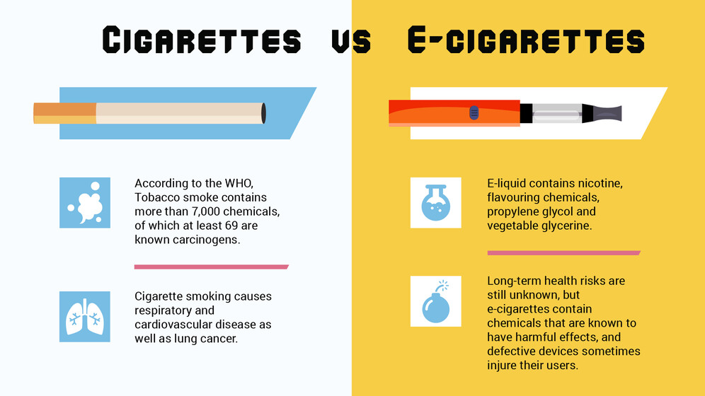 Cigarettes and e-cigarettes health effects and risks