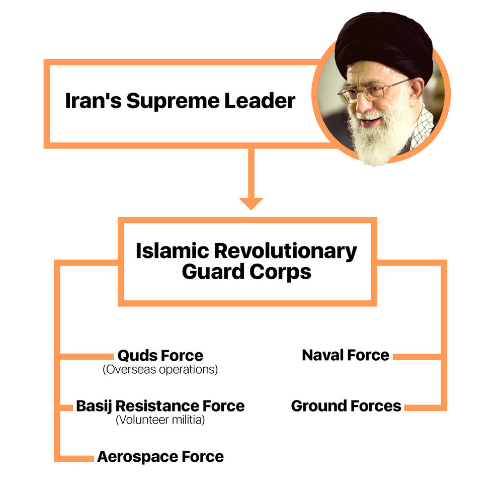 Iran's Islamic Revolutionary Guard Corps structure and units